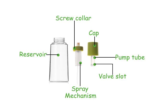Anatomy of a oil spray bottle