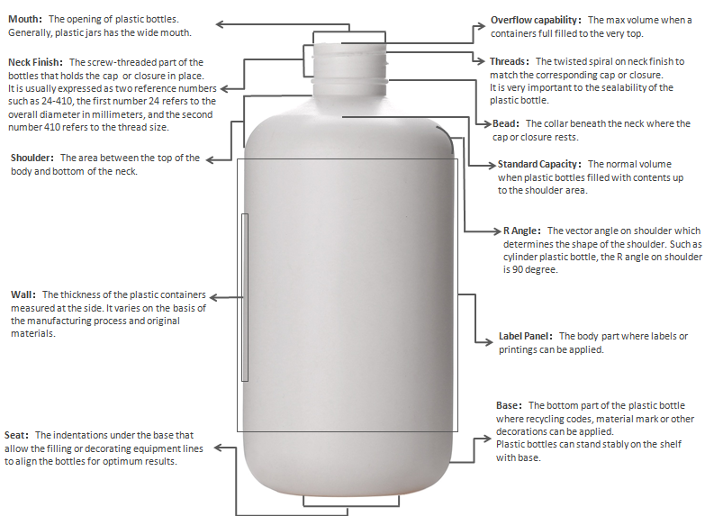 Plastic Bottle Anatomy from plastic bottle manufacturer in China